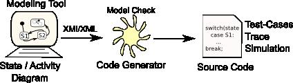 Wie funktioniert der Generator