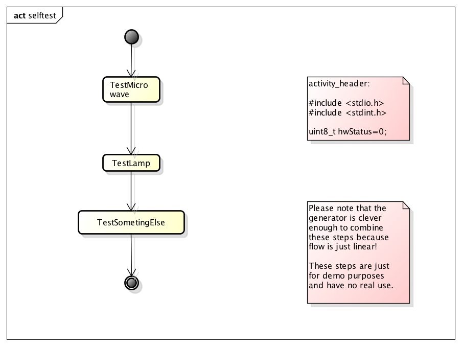 activity diagram of the statemachine