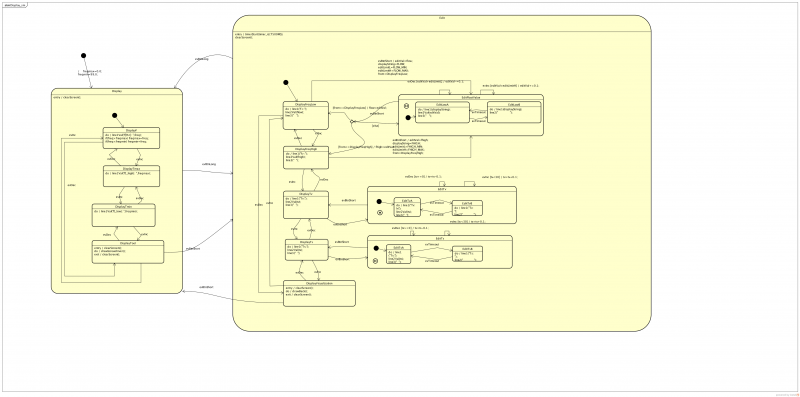 State machine of a small embedded GUI based on PicoTK toolkit